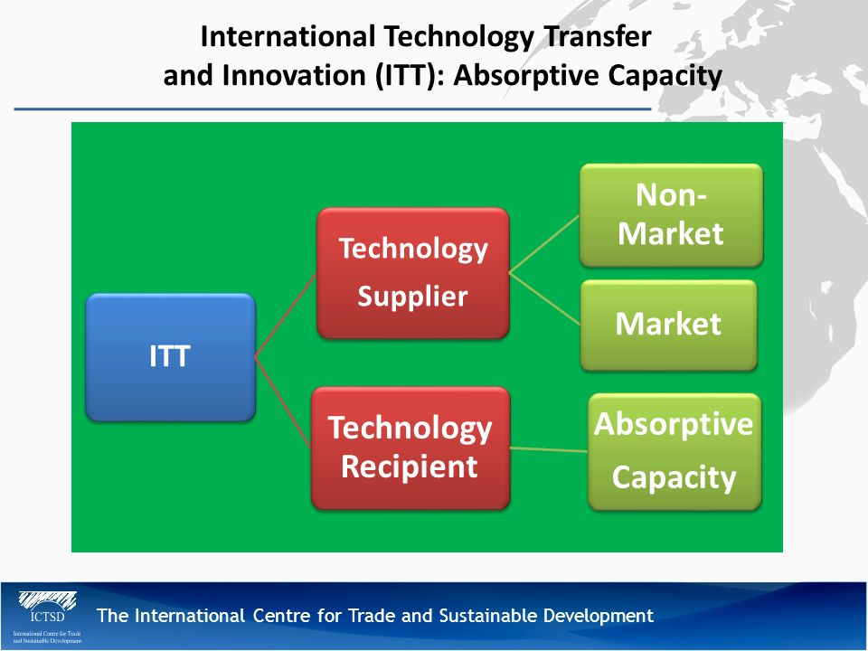 The International Centre for Trade and Sustainable Development International Technology Transfer and Innovation (ITT): Absorptive Capacity ITT Technology Supplier Non- Market Market Technology Recipient Absorptive Capacity