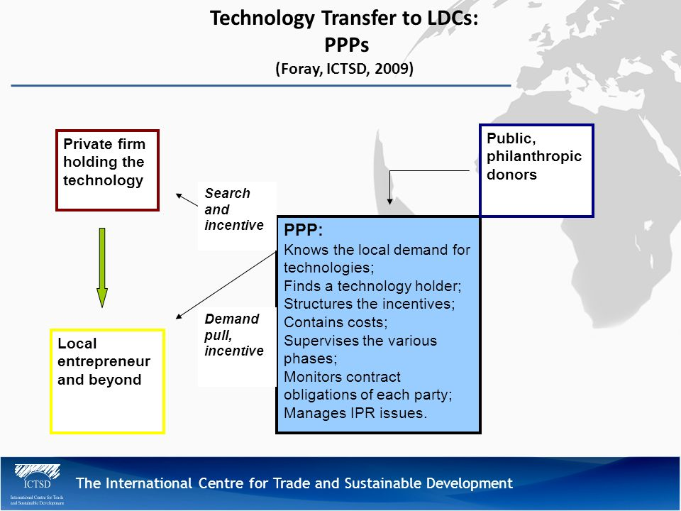 The International Centre for Trade and Sustainable Development Technology Transfer to LDCs: PPPs (Foray, ICTSD, 2009) PPP: Knows the local demand for technologies; Finds a technology holder; Structures the incentives; Contains costs; Supervises the various phases; Monitors contract obligations of each party; Manages IPR issues.