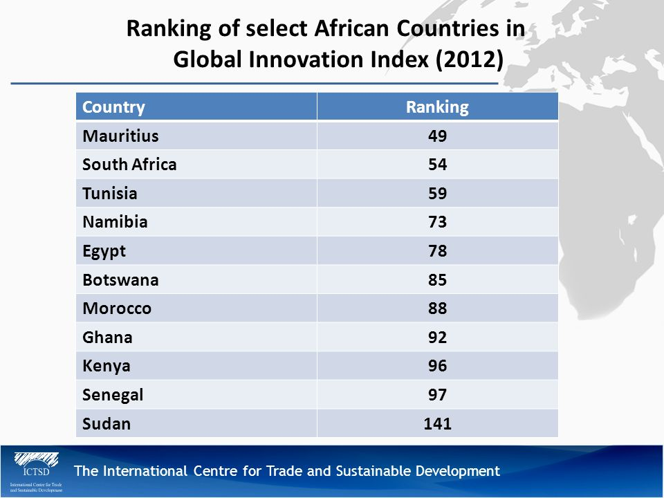 The International Centre for Trade and Sustainable Development Ranking of select African Countries in Global Innovation Index (2012) CountryRanking Mauritius49 South Africa54 Tunisia59 Namibia73 Egypt78 Botswana85 Morocco88 Ghana92 Kenya96 Senegal97 Sudan141