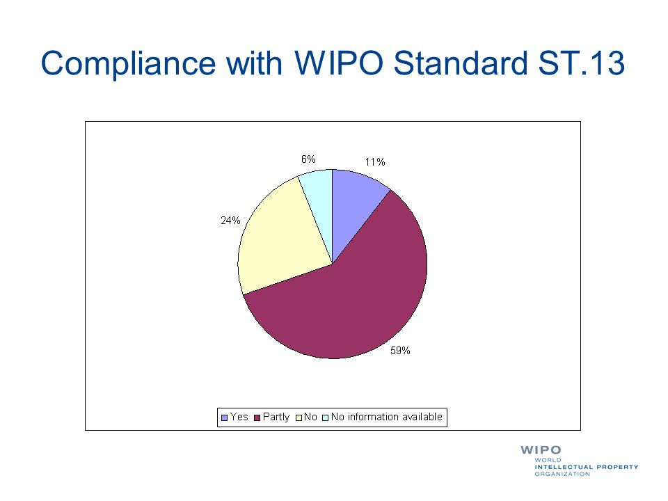Compliance with WIPO Standard ST.13