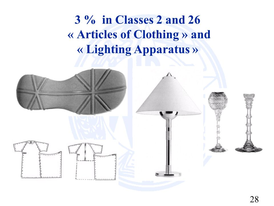 28 3 % in Classes 2 and 26 « Articles of Clothing » and « Lighting Apparatus »