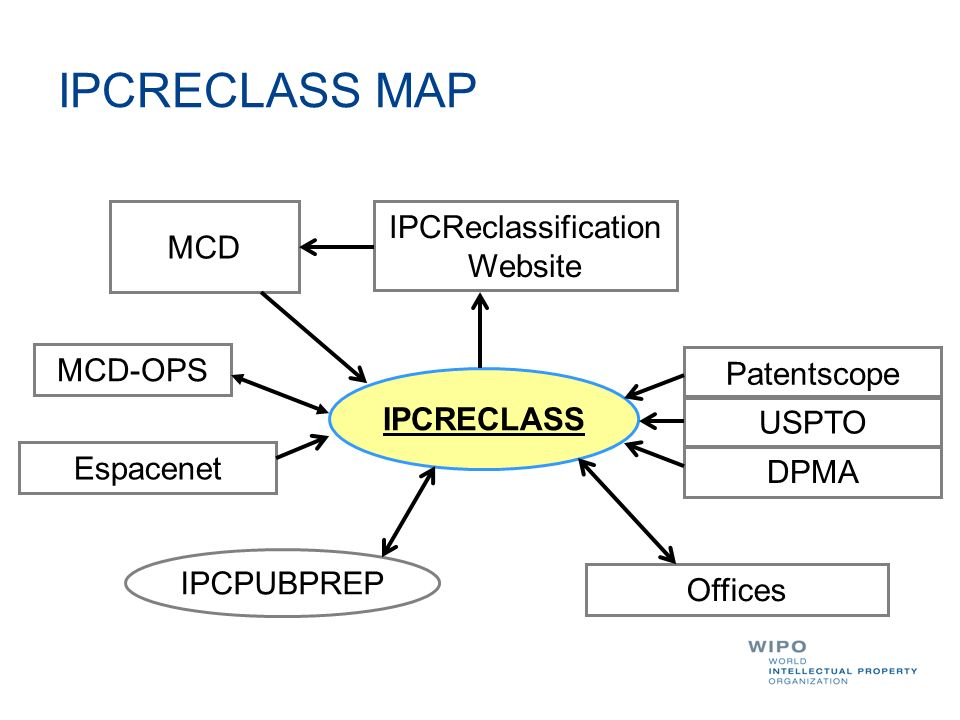 IPCRECLASS MAP IPCRECLASS IPCPUBPREP MCD IPCReclassification Website MCD-OPS Patentscope USPTO DPMA Offices Espacenet