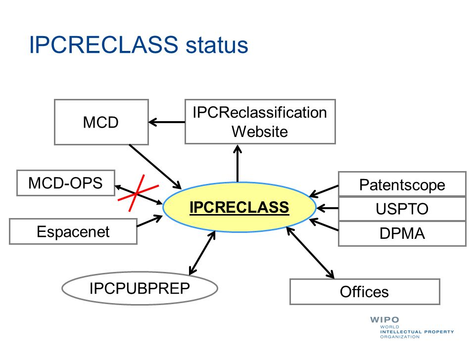IPCRECLASS status IPCRECLASS IPCPUBPREP MCD IPCReclassification Website MCD-OPS Patentscope USPTO DPMA Offices Espacenet