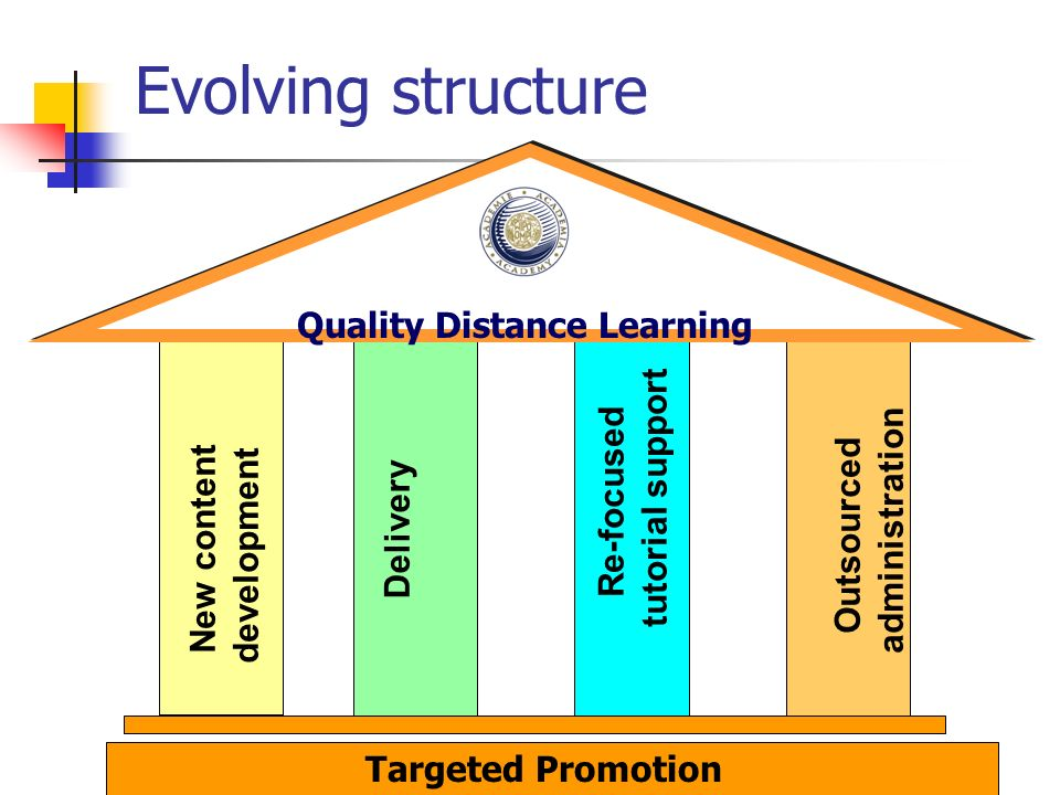 Outsourced administration Delivery Re-focused tutorial support New content development Quality Distance Learning Targeted Promotion Evolving structure