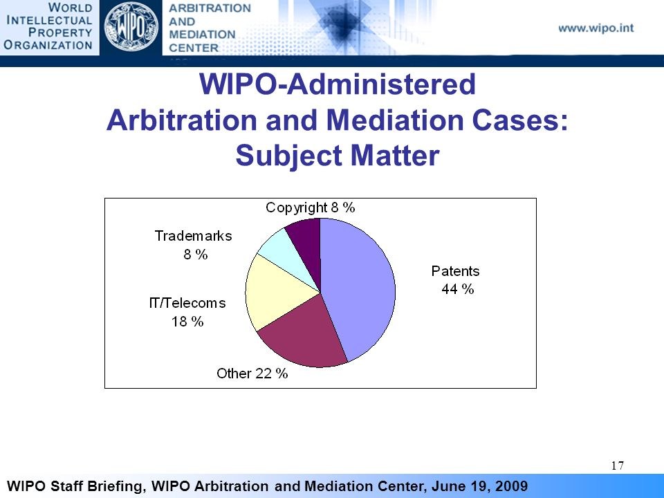 17 WIPO Staff Briefing, WIPO Arbitration and Mediation Center, June 19, 2009 WIPO-Administered Arbitration and Mediation Cases: Subject Matter