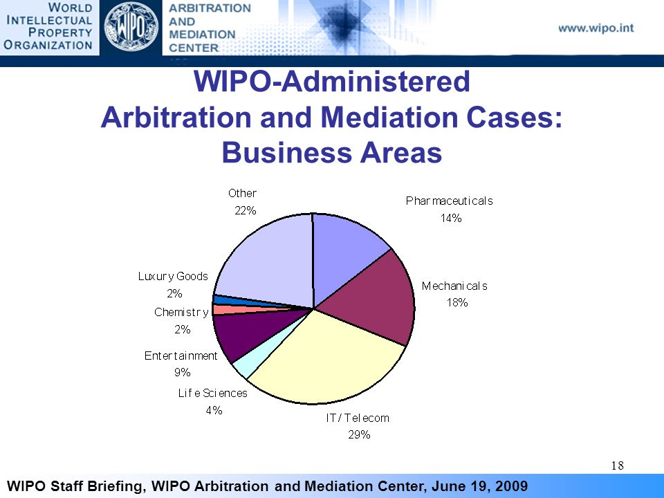 18 WIPO Staff Briefing, WIPO Arbitration and Mediation Center, June 19, 2009 WIPO-Administered Arbitration and Mediation Cases: Business Areas
