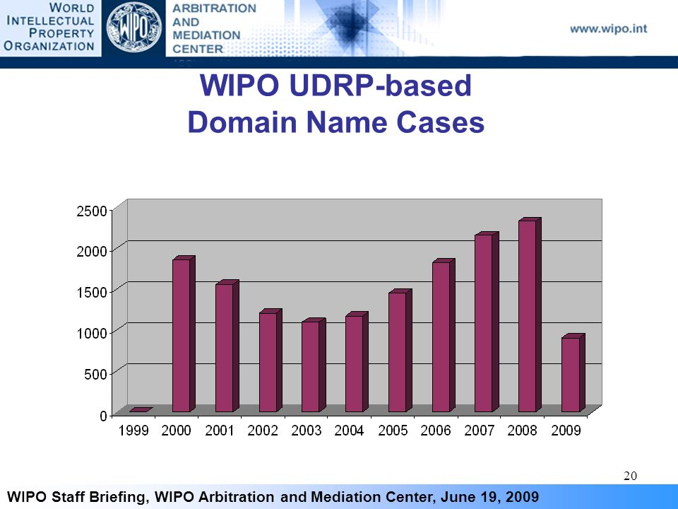 20 WIPO Staff Briefing, WIPO Arbitration and Mediation Center, June 19, 2009 WIPO UDRP-based Domain Name Cases