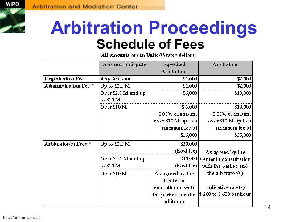 14 http://arbiter.wipo.int Schedule of Fees Arbitration Proceedings