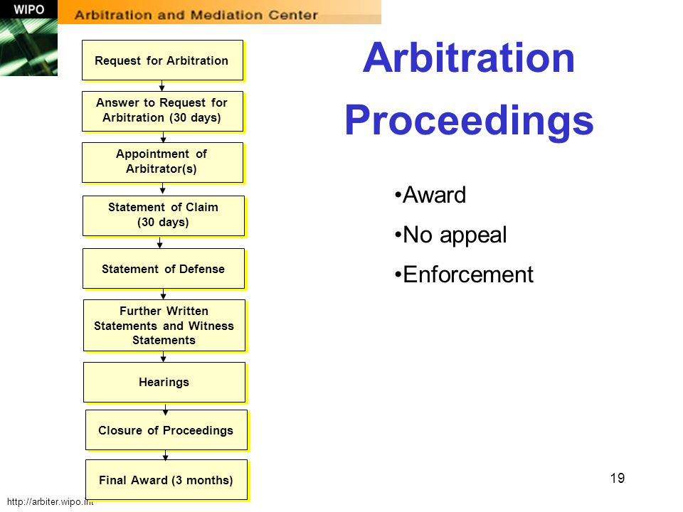 19 Arbitration Proceedings Award No appeal Enforcement http://arbiter.wipo.int Request for Arbitration Answer to Request for Arbitration (30 days) App
