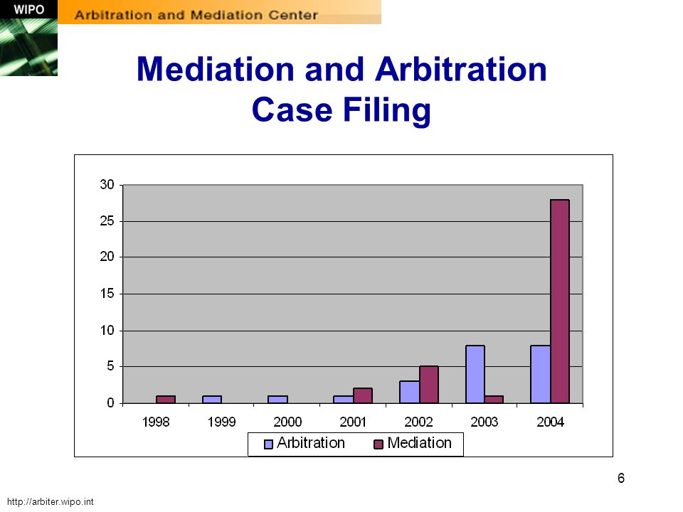 6 Mediation and Arbitration Case Filing http://arbiter.wipo.int
