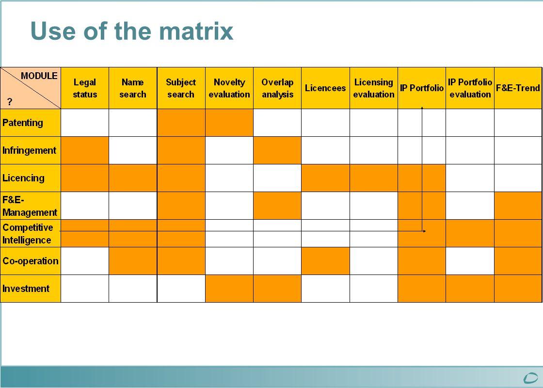 Use of the matrix