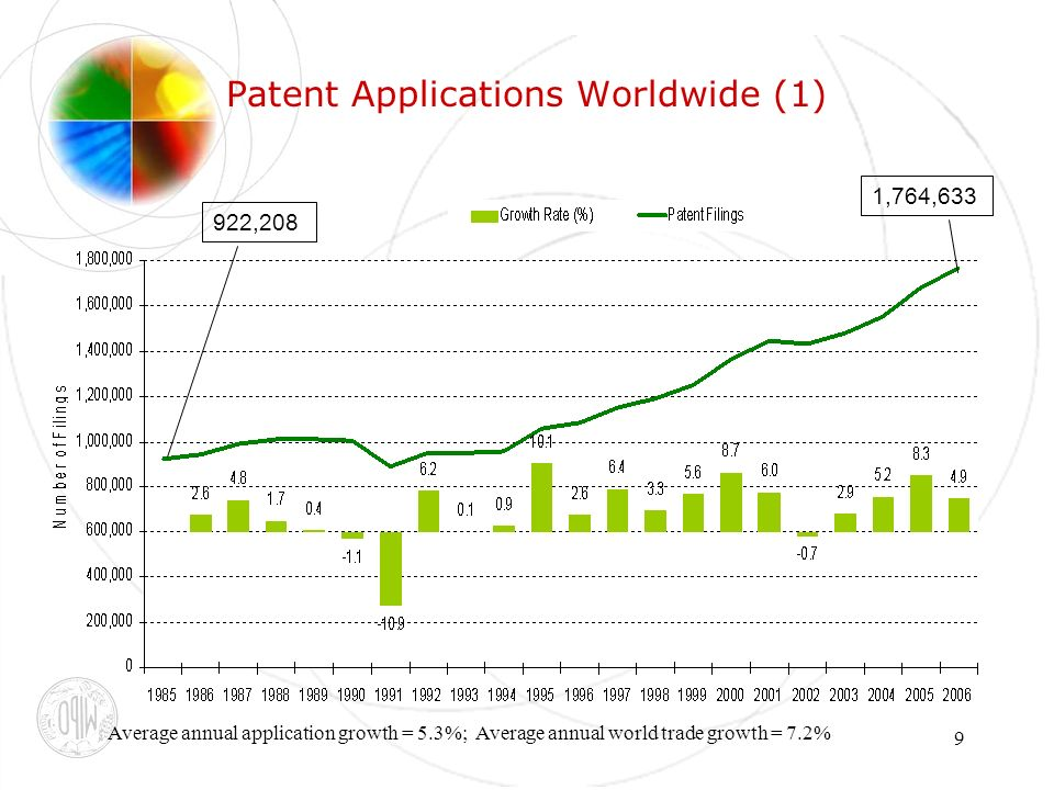 9 Patent Applications Worldwide (1) Average annual application growth = 5.3%; Average annual world trade growth = 7.2% 1,764,633 922,208