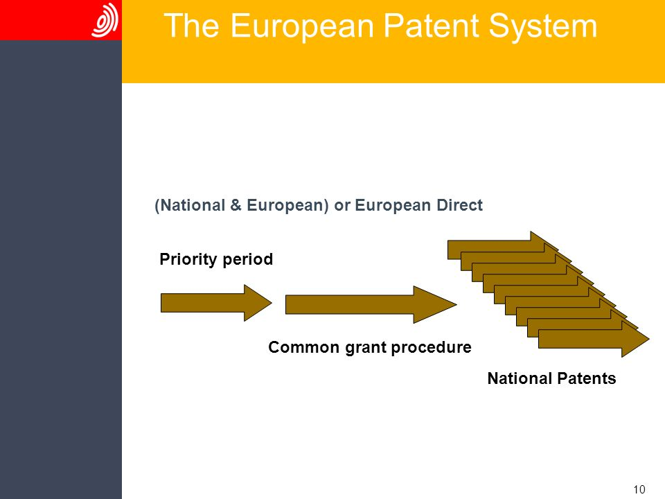 10 The European Patent System (National & European) or European Direct National Patents Common grant procedure Priority period