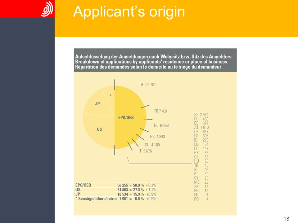 18 Applicants origin