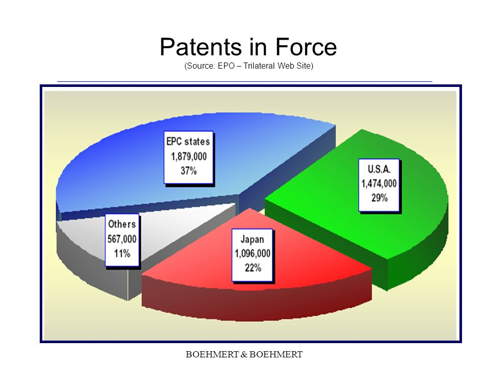 BOEHMERT & BOEHMERT Patents in Force (Source: EPO – Trilateral Web Site)