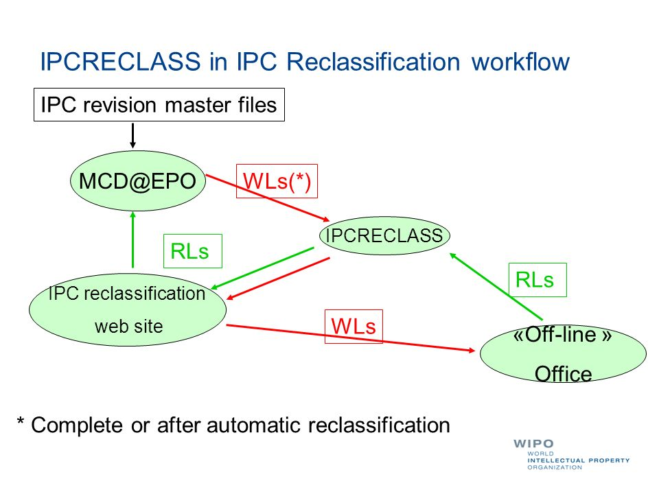 IPCRECLASS in IPC Reclassification workflow IPC revision master files IPC reclassification web site «Off-line » Office WLs RLs IPCRECLASS WLs(*) * Complete or after automatic reclassification