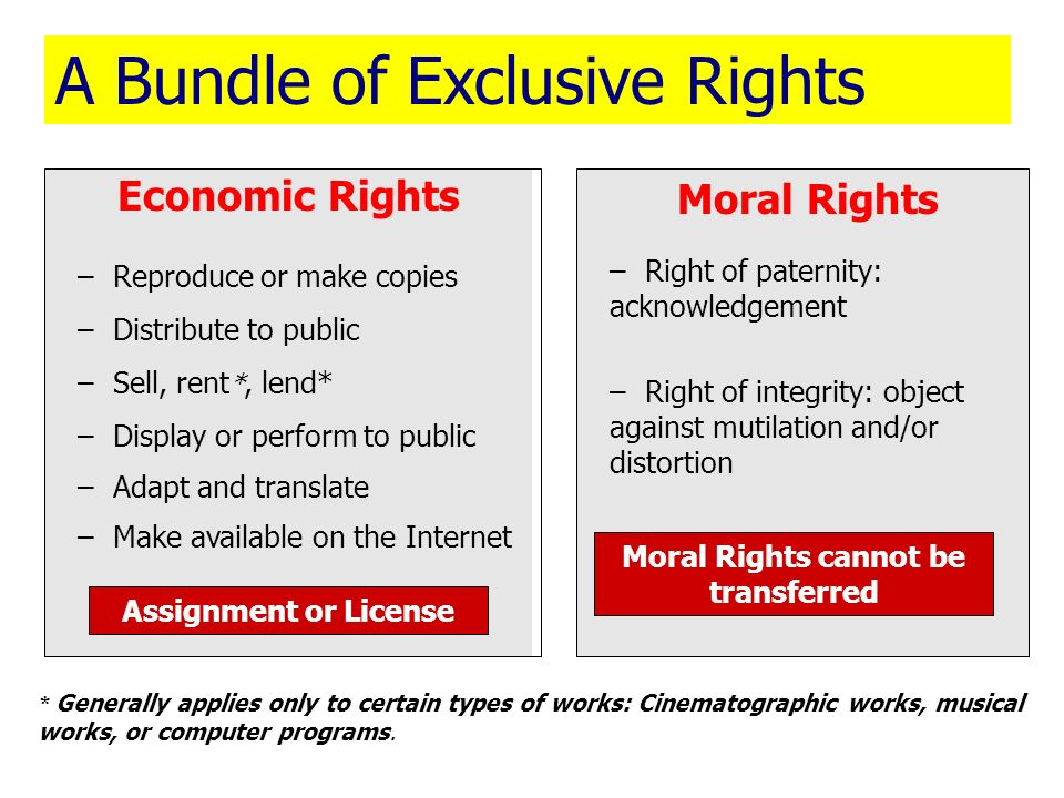 A Bundle of Exclusive Rights Economic Rights – Reproduce or make copies – Distribute to public – Sell, rent *, lend* – Display or perform to public –