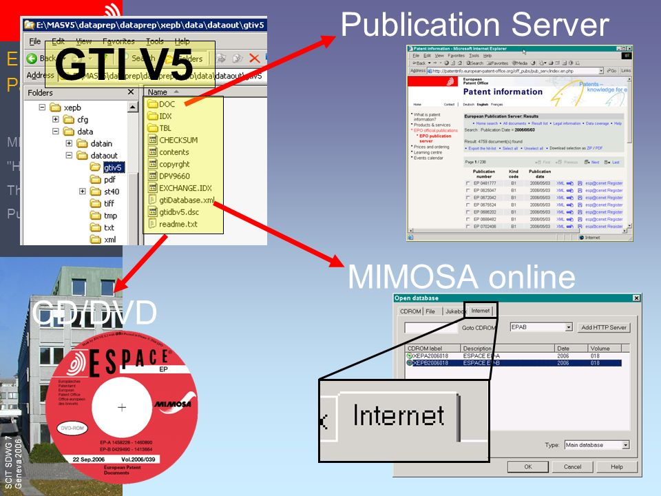 The European Patent Office SCIT SDWG 7 Geneva 2006 European Patent Office MIMOSA V5 Hands On The Concept Publication Server CD/DVD MIMOSA online GTI V5