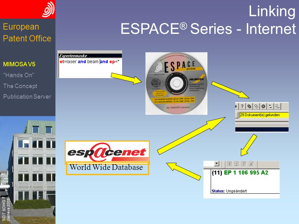 The European Patent Office SCIT SDWG 7 Geneva 2006 European Patent Office Linking ESPACE ® Series - Internet World Wide Database MIMOSA V5 Hands On The Concept Publication Server