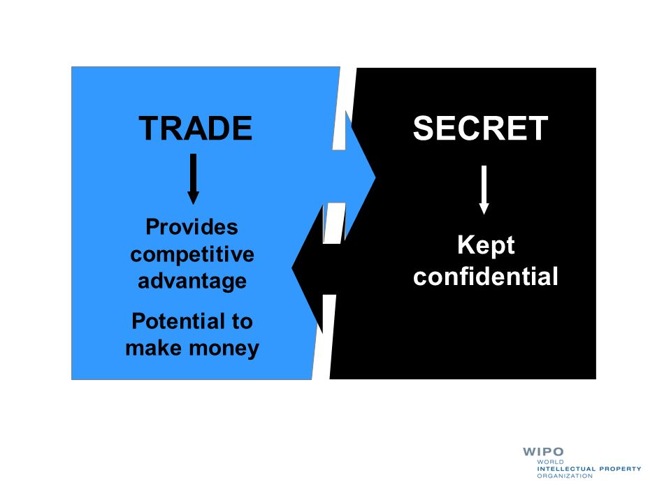 TRADESECRET Provides competitive advantage Potential to make money Kept confidential