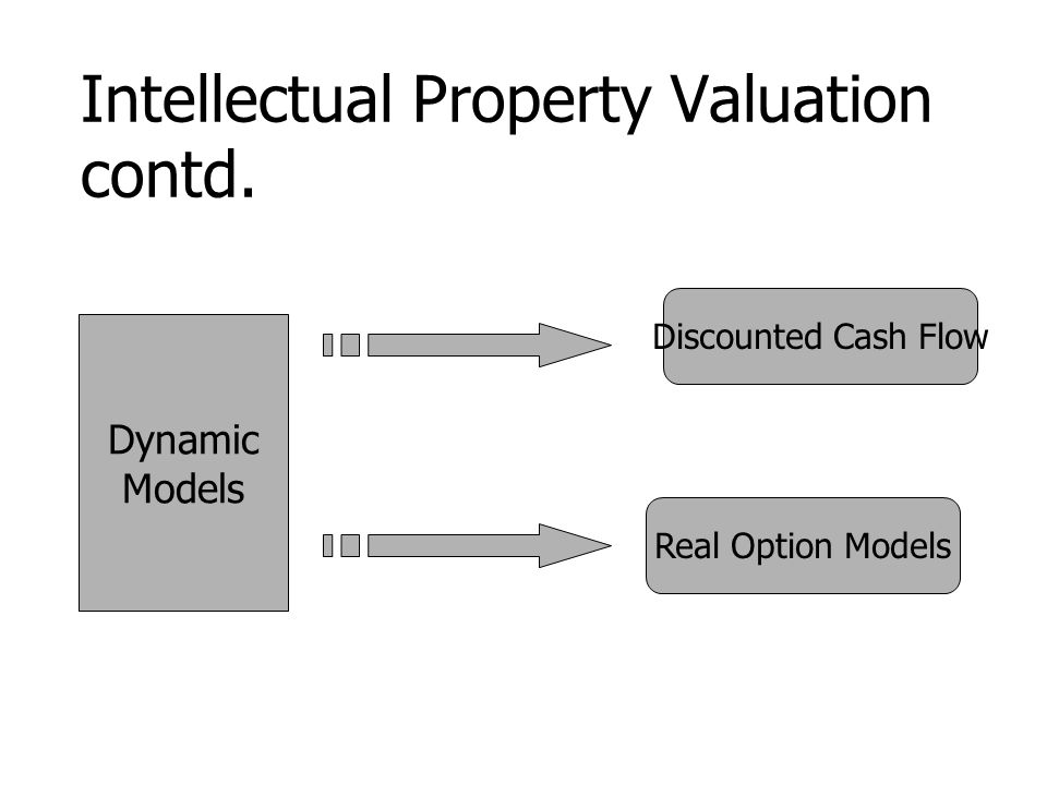 Intellectual Property Valuation contd. Dynamic Models Discounted Cash Flow Real Option Models
