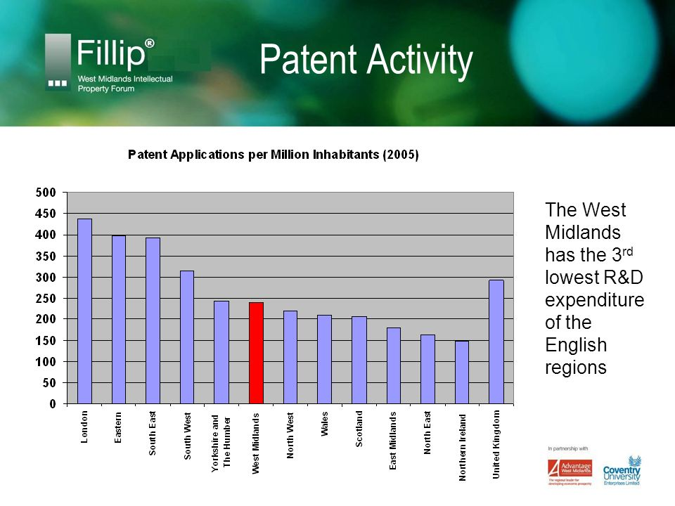 Patent Activity The West Midlands has the 3 rd lowest R&D expenditure of the English regions