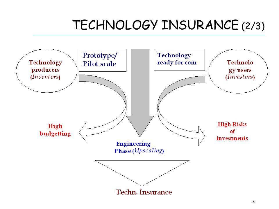 16 TECHNOLOGY INSURANCE (2/3)