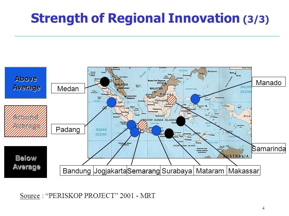 4 Strength of Regional Innovation (3/3) Medan Padang Manado BandungJogjakartaSurabayaSemarangMataramMakassar Above Average Average Around Below Samarinda Source : PERISKOP PROJECT 2001 - MRT