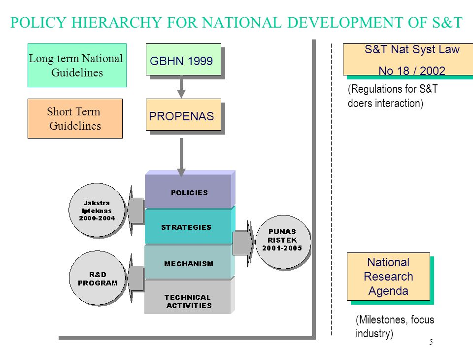 5 POLICY HIERARCHY FOR NATIONAL DEVELOPMENT OF S&T GBHN 1999 PROPENAS S&T Nat Syst Law No 18 / 2002 National Research Agenda (Regulations for S&T doers interaction) (Milestones, focus industry) Long term National Guidelines Short Term Guidelines