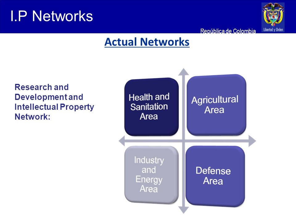 Ministerio de Relaciones Exteriores República de Colombia Research and Development and Intellectual Property Network: I.P Networks Actual Networks