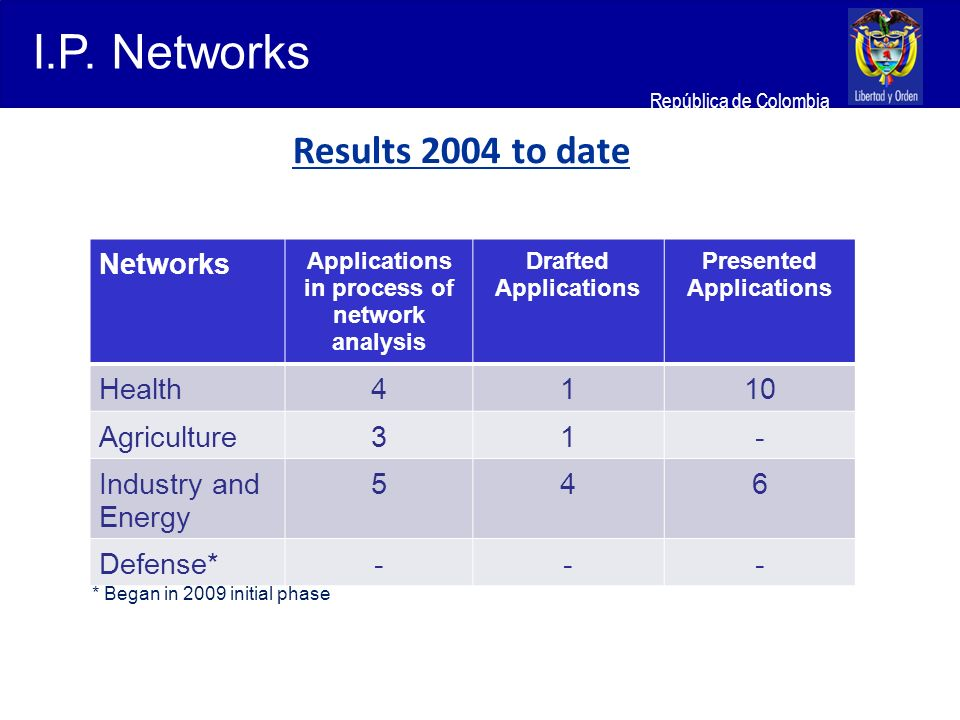 Ministerio de Relaciones Exteriores República de Colombia I.P. Networks Results 2004 to date Networks Applications in process of network analysis Draf
