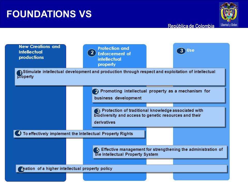 Ministerio de Relaciones Exteriores República de Colombia Creation and Intellectual productions Protection and Enforcement of Intellectual Property Use Studies 1 Advice in policy formulation 2 Training 3 Foundations Vs Strategies
