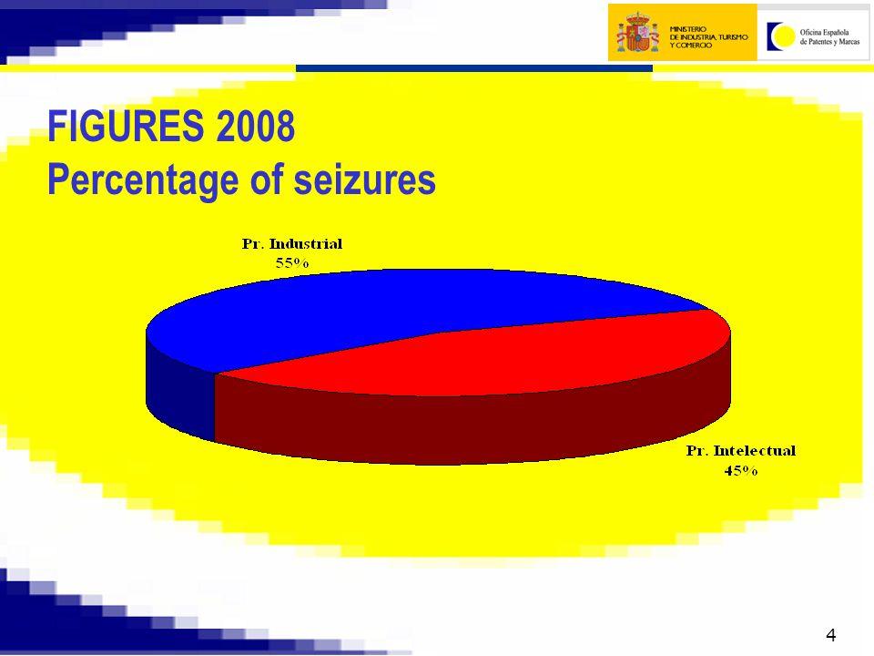 5 FIGURES 2008 percentage of seizures by sector in Industrial Property (IP)