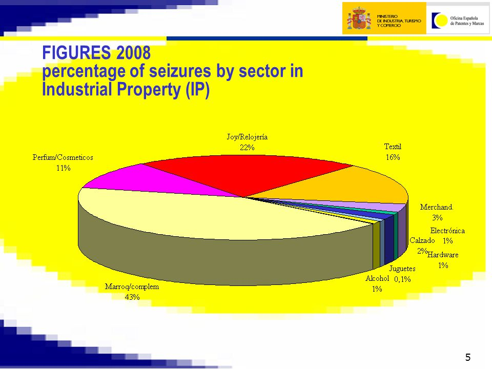 6 FIGURES 2008 valuation by sector in IP