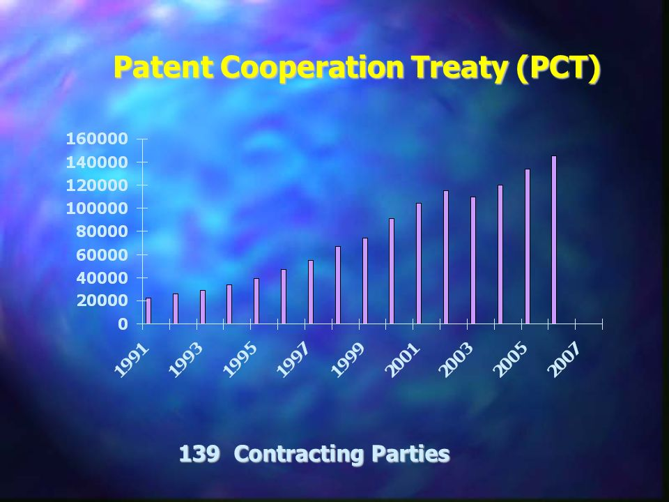 Patent Cooperation Treaty (PCT) 139 Contracting Parties
