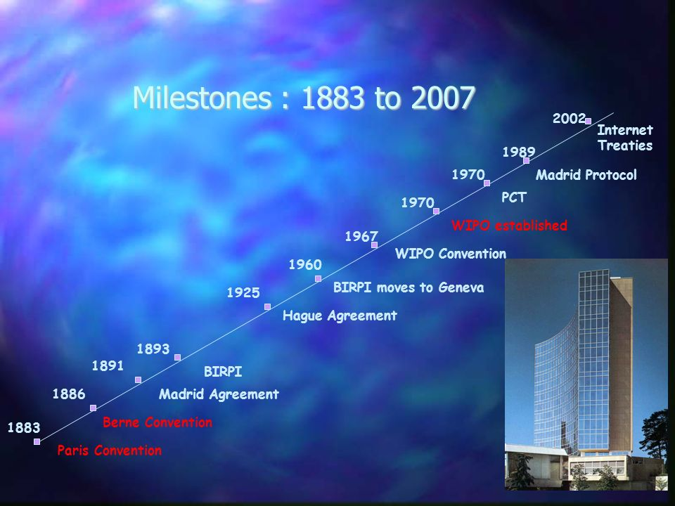 Milestones : 1883 to 2007 Paris Convention Berne Convention Madrid Agreement BIRPI Hague Agreement BIRPI moves to Geneva WIPO Convention WIPO established PCT Madrid Protocol Internet Treaties