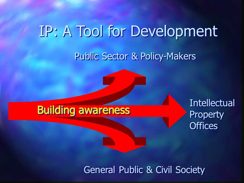 WIPOs Activities Norm- Setting Services to Industry Economic Development