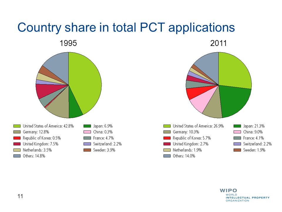 12 PCT Applications filed by Region of Origin for Asia, Europe and North America Asia became biggest PCT filing region in 2010 and now accounts for 38.8% of all PCT applications (about 8% higher than Europe)