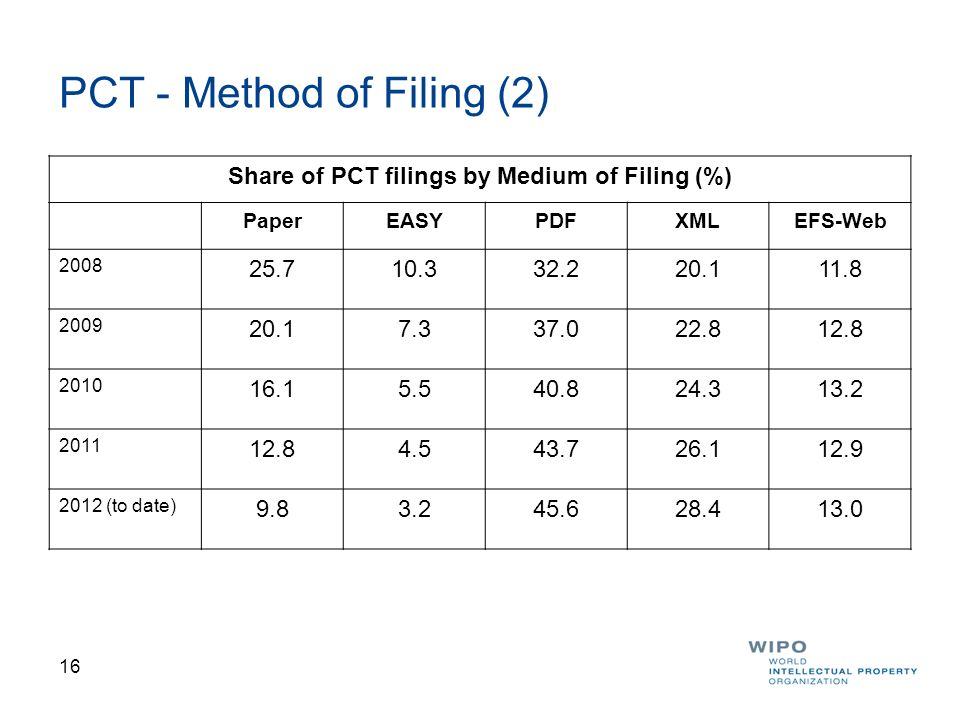 17 Distribution of Application Languages for 2012 Figures are estimates from PCT filings to date