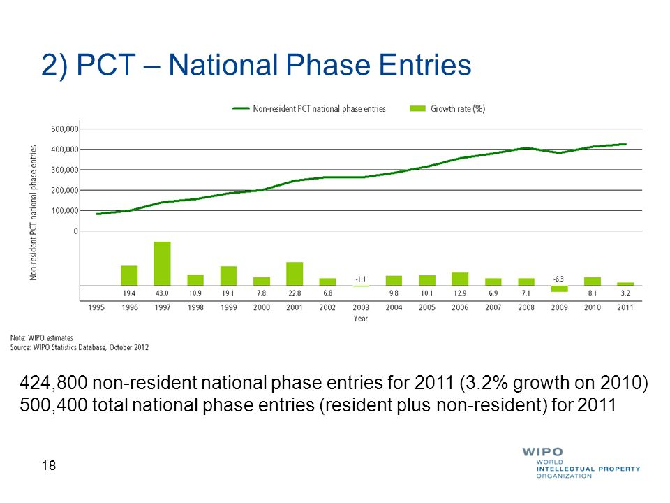 19 PCT National Phase Entries for Top 15 Countries of Origin 2010 All top 15 origins except the Netherlands saw growth in National Phase Entries.