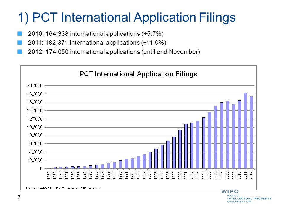 4 Trends in PCT Applications