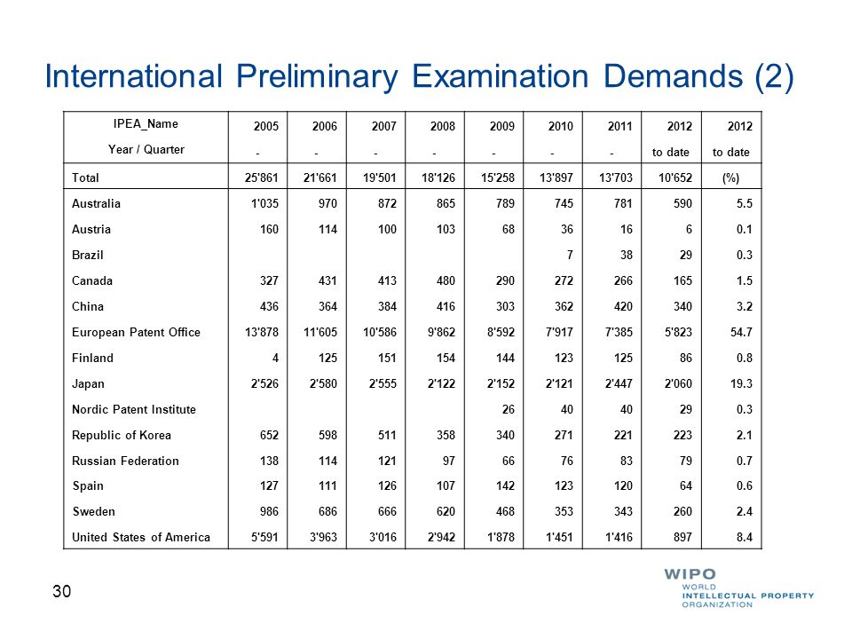 31 Distribution of IPRPs by IPEA The EPO carried out 47.6% of IPRPs, followed by the USPTO (23.0%) and the JPO (14.6%).