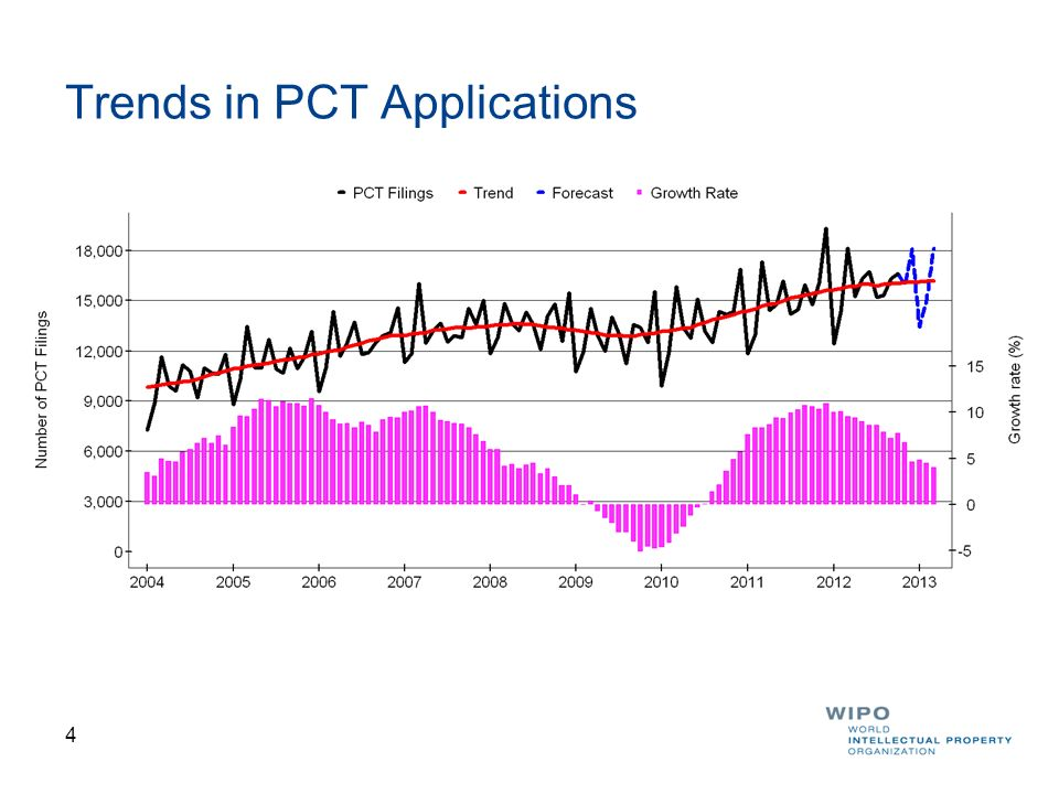 5 PCT Applications by Top 10 Origins 49,051 38,874 18,852 16,402 10,447 7,438 4,848 4,0093,5033,462 Numbers represent total filings for 2011 and growth rate (%) 2010-2011 2012 data cover January to October 2012 8.9% 20.9% 7.3% 33.4% 8.0% 2.6% -0.9% 7.5%-13.8%4.5%