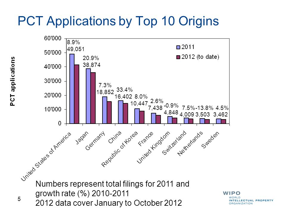 6 PCT Applications by Origins 11 to 20 Numbers represent total filings for 2011 and growth rate (%) 2010-2011 2012 data cover January to October 2012 2,929 2,695 2,079 1,739 1,729 1,452 1,3461,3301,314 1,191 8.6% 1.4% -2.8% -1.9% -2.4% -1.6% 18.0%3.4%11.9% 12.8%