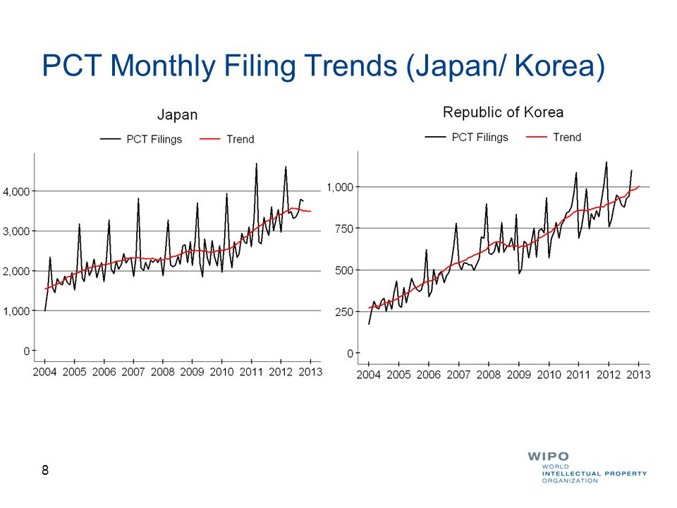9 PCT Monthly Filing Trends (China/ France)
