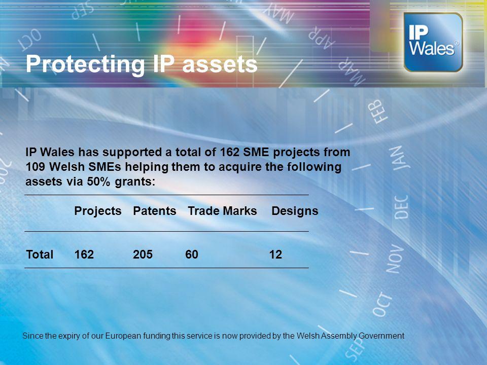 Protecting IP assets IP Wales has supported a total of 162 SME projects from 109 Welsh SMEs helping them to acquire the following assets via 50% grant