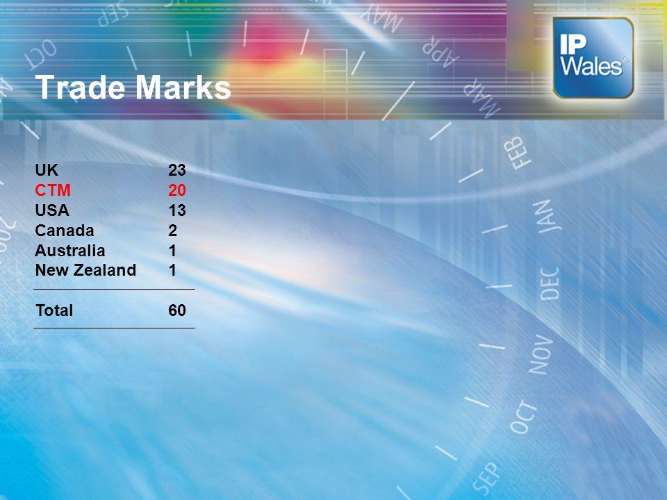 Trade Marks UK23 CTM20 USA13 Canada2 Australia1 New Zealand1 Total60