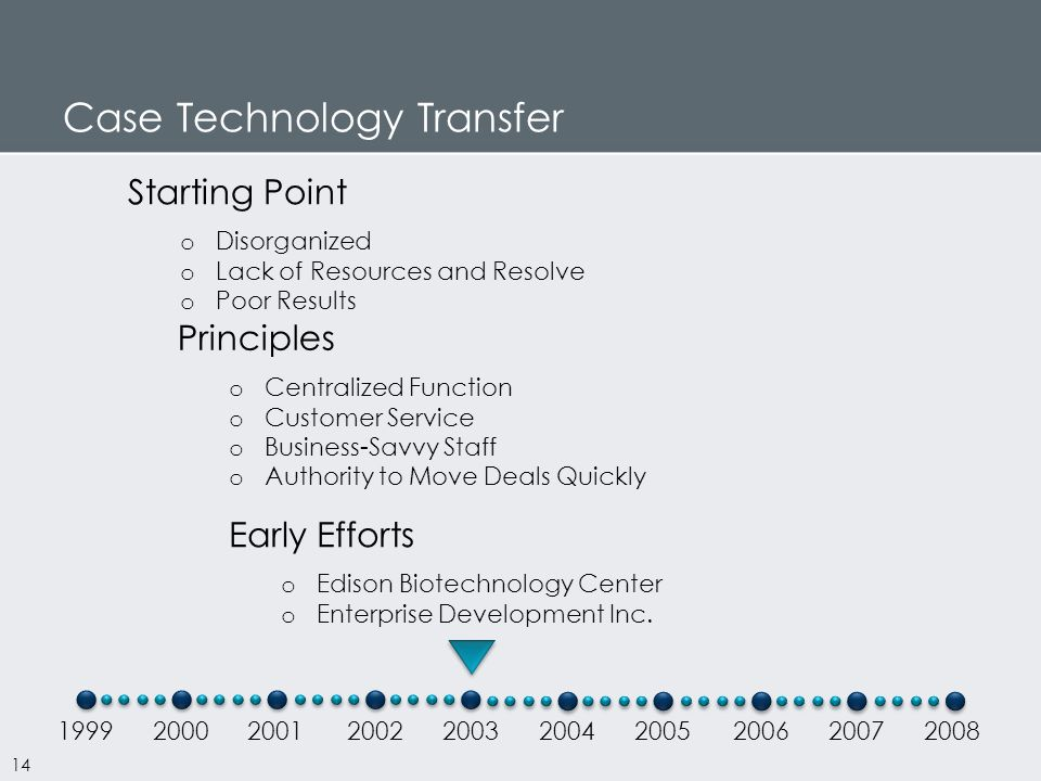 Case Technology Transfer 1999200020012002200320042005200620072008 Early Efforts o Edison Biotechnology Center o Enterprise Development Inc.
