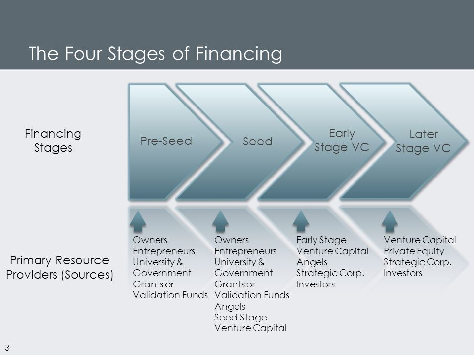 Pre-Seed Early Stage VC Seed Later Stage VC Financing Stages Primary Resource Providers (Sources) Owners Entrepreneurs University & Government Grants or Validation Funds Owners Entrepreneurs University & Government Grants or Validation Funds Angels Seed Stage Venture Capital Early Stage Venture Capital Angels Strategic Corp.