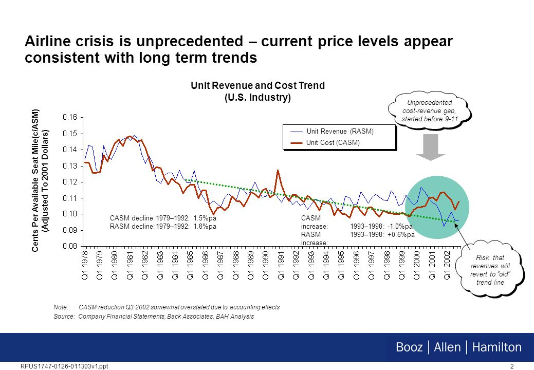 2RPUS1747-0126-011303v1.ppt Airline crisis is unprecedented – current price levels appear consistent with long term trends Cents Per Available Seat Mile(c/ASM) (Adjusted To 2001 Dollars) Unit Revenue and Cost Trend (U.S.